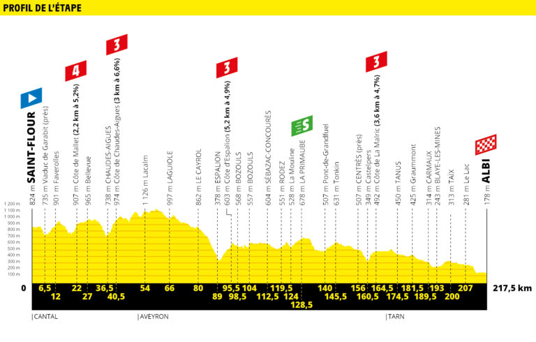 etapa 10 tour de francia 2019 demarraje