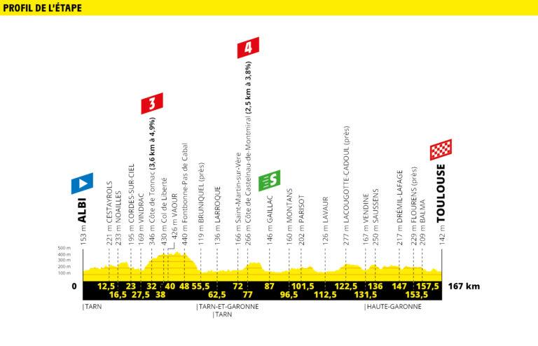 etapa 11 tour de francia 2019 demarraje
