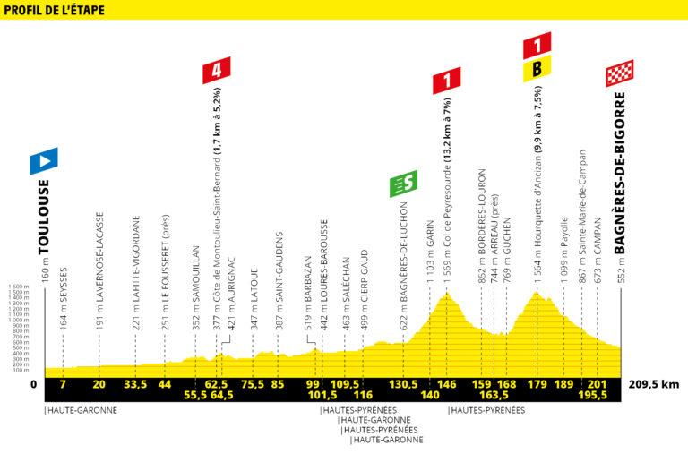 etapa 12 tour de francia 2019 demarraje