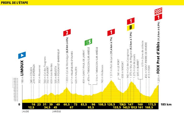 etapa 15 tour de francia 2019 demarraje