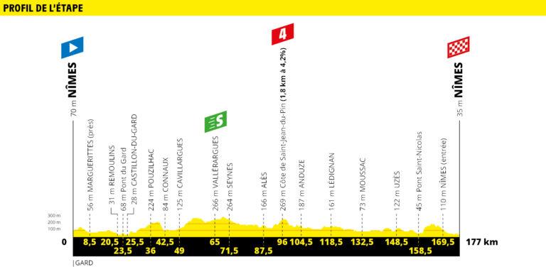 etapa 16 tour de francia 2019 demarraje