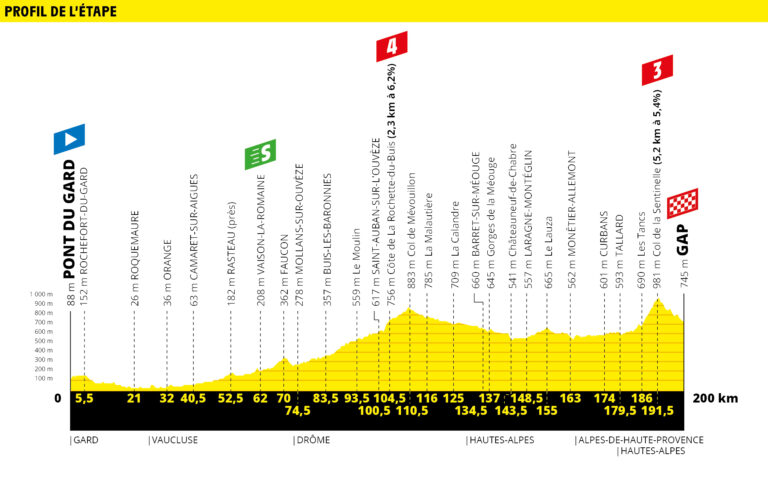 etapa 17 tour de francia 2019 demarraje