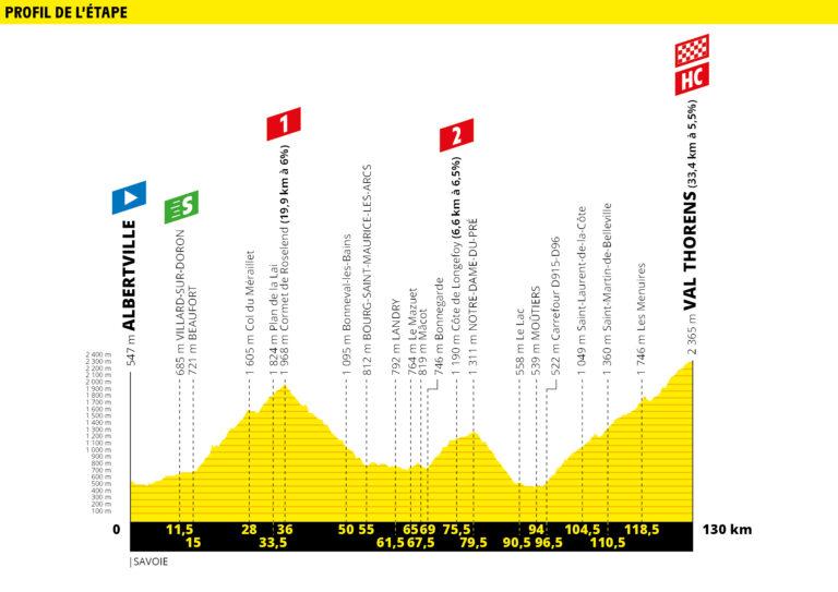 etapa 20 tour de francia 2019 demarraje