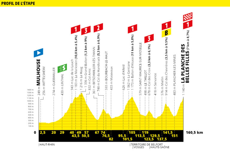 etapa 6 tour de francia 2019 demarraje