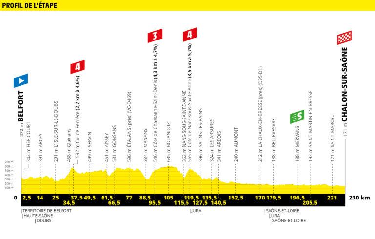 etapa 7 tour de francia 2019 demarraje