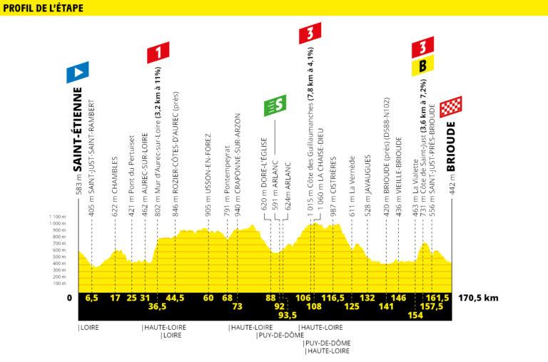 etapa 9 tour de francia 2019 demarraje